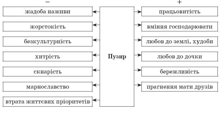 ukrainska_literatura_10_klass_18