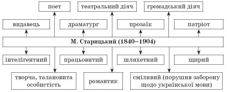 ukrainska_literatura_10_klass_19