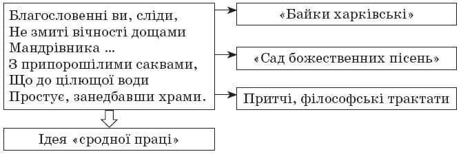 ukrainska_literatura_10_klass_2