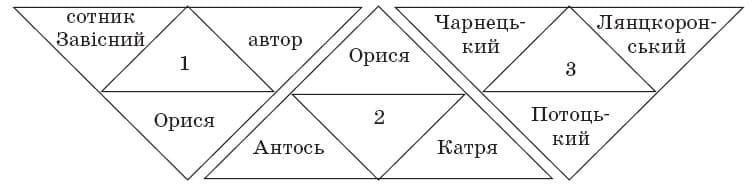 ukrainska_literatura_10_klass_21