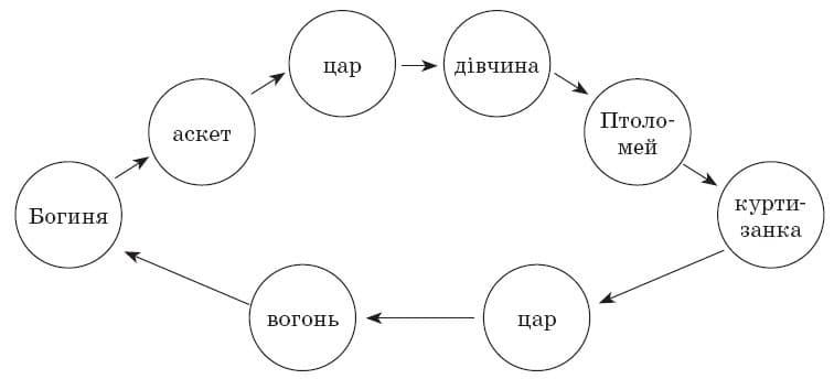 ukrainska_literatura_10_klass_24