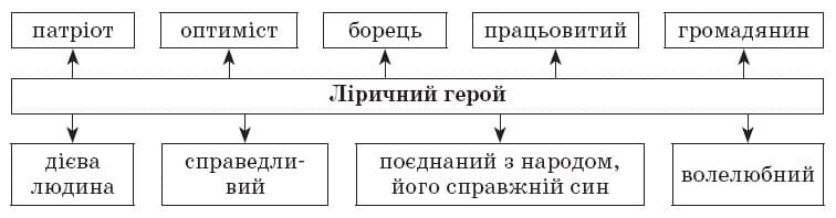 ukrainska_literatura_10_klass_25