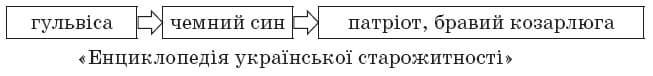 ukrainska_literatura_10_klass_3