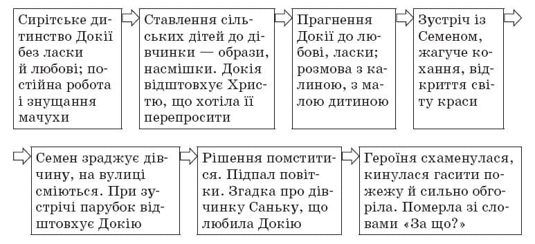 ukrainska_literatura_10_klass_32