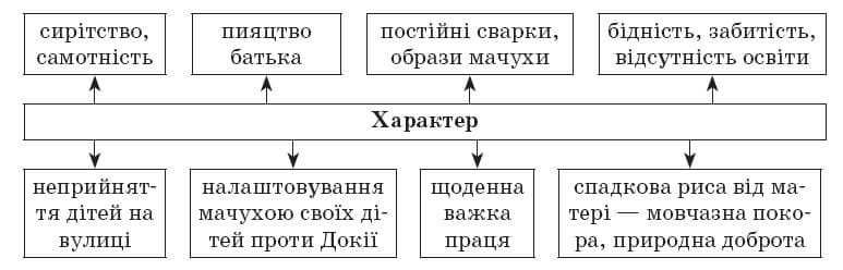 ukrainska_literatura_10_klass_33