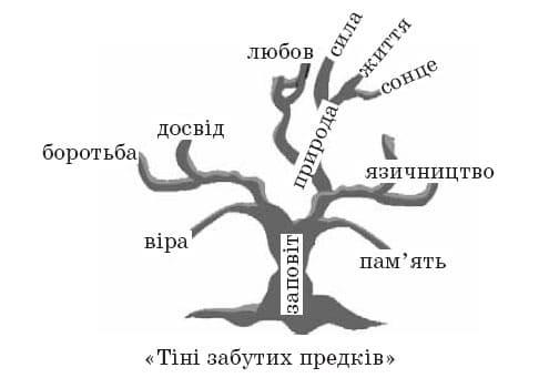 ukrainska_literatura_10_klass_36