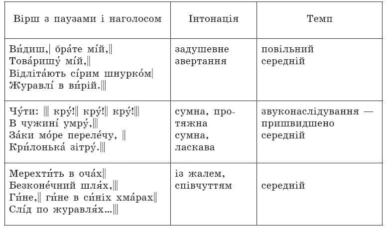 ukrainska_literatura_6_klas_10