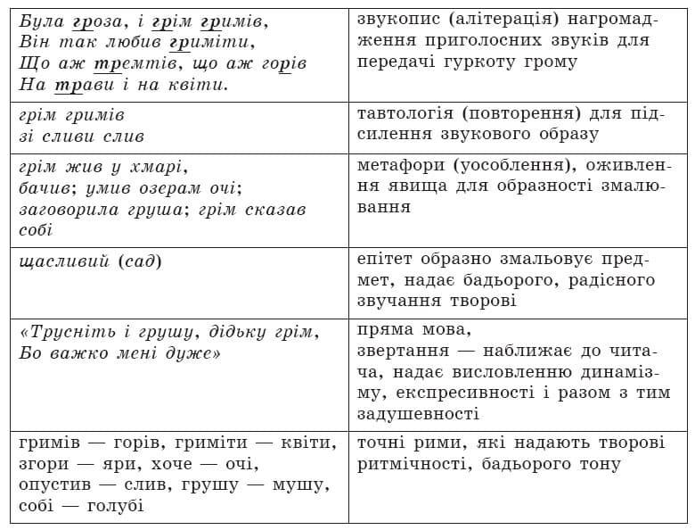 ukrainska_literatura_6_klas_15