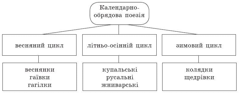 ukrainska_literatura_6_klas_2