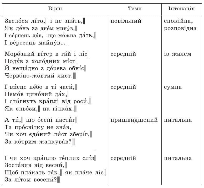 ukrainska_literatura_6_klas_22