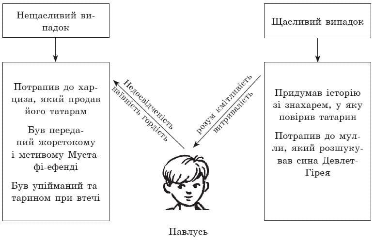 ukrainska_literatura_7_klass_10