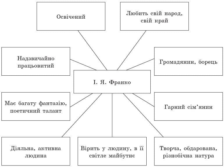 ukrainska_literatura_7_klass_4