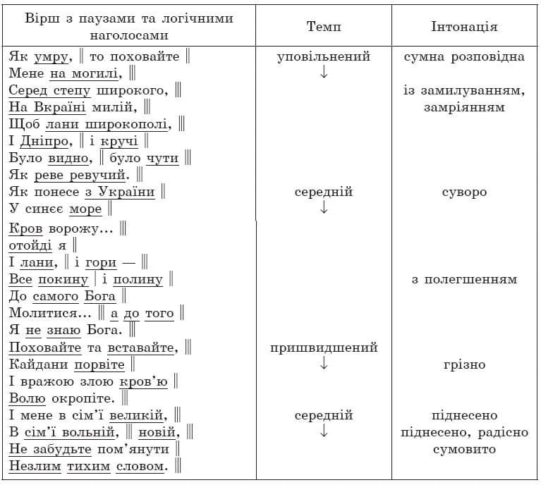 ukrainska_literatura_7_klass_7