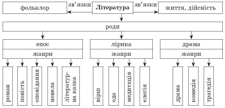ukrainska_literatura_9_klas_1