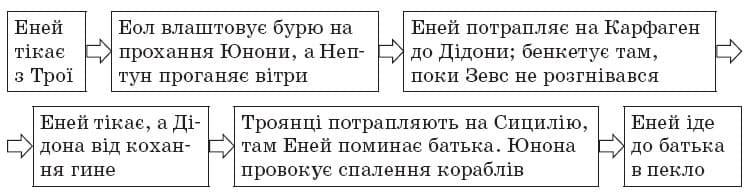 ukrainska_literatura_9_klas_17