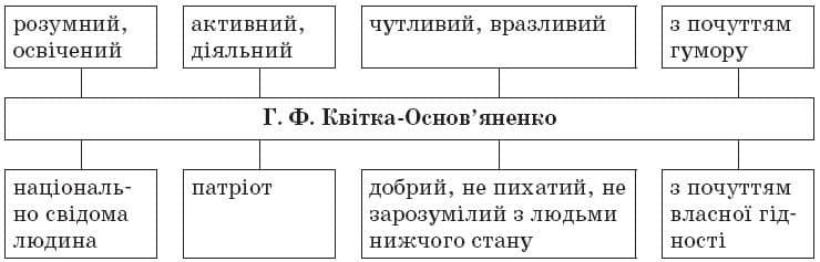 ukrainska_literatura_9_klas_28