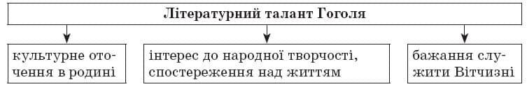 ukrainska_literatura_9_klas_34