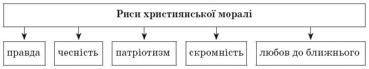 ukrainska_literatura_9_klas_8