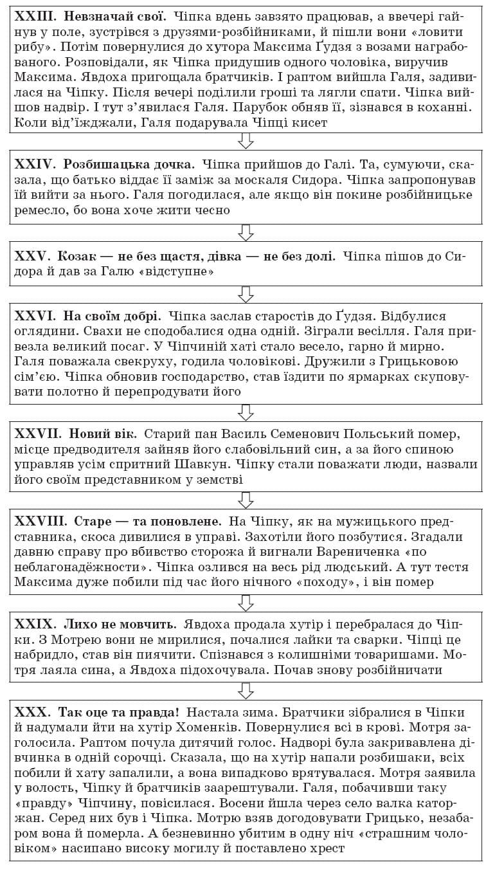 ukrainska_literatura_10_klass_12