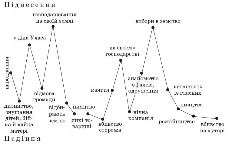 ukrainska_literatura_10_klass_14