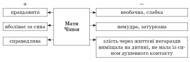 ukrainska_literatura_10_klass_15