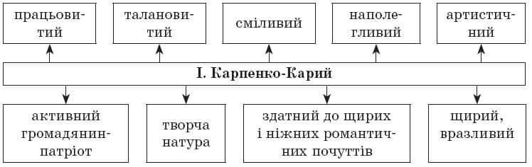 ukrainska_literatura_10_klass_16