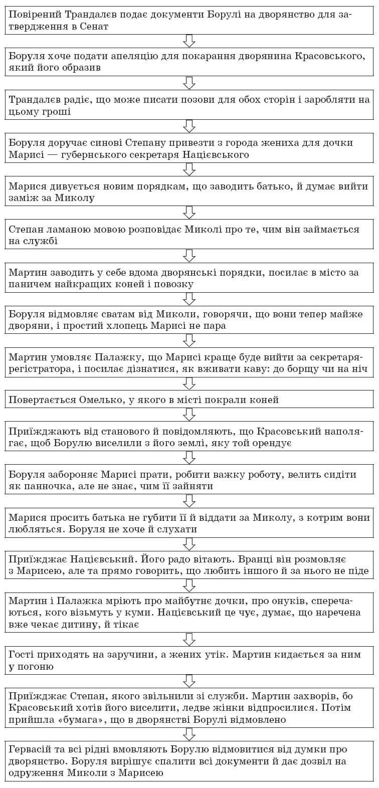 ukrainska_literatura_10_klass_17