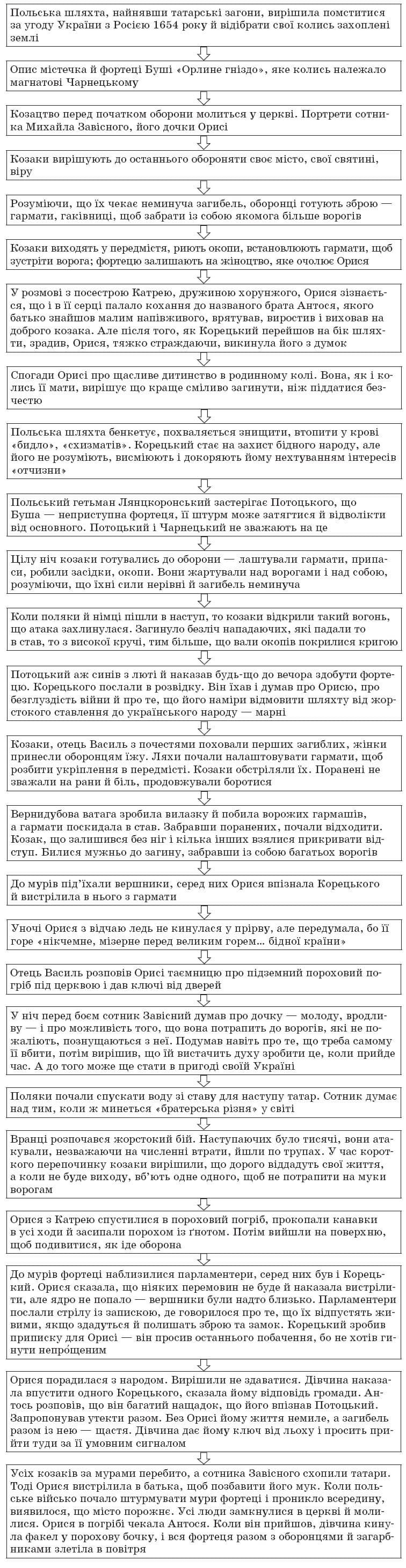 ukrainska_literatura_10_klass_20