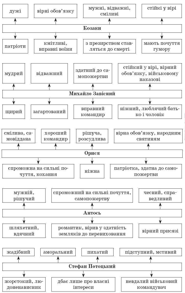 ukrainska_literatura_10_klass_22
