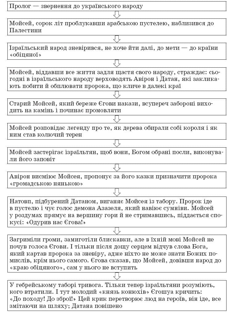 ukrainska_literatura_10_klass_26