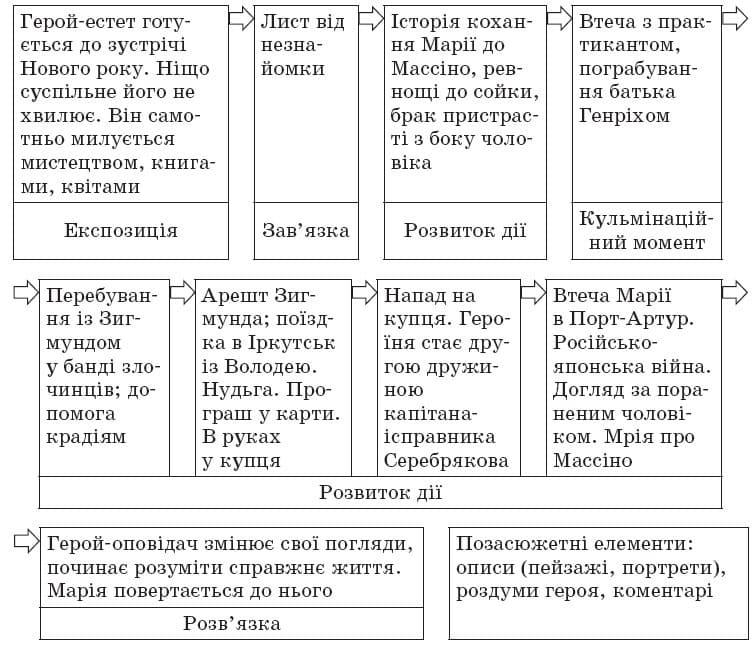 ukrainska_literatura_10_klass_28