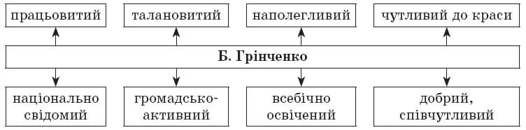 ukrainska_literatura_10_klass_31