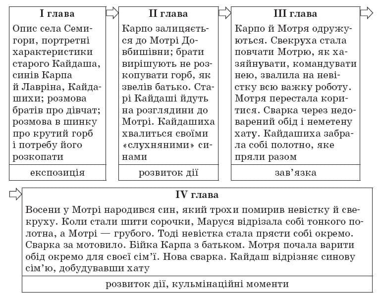 ukrainska_literatura_10_klass_6
