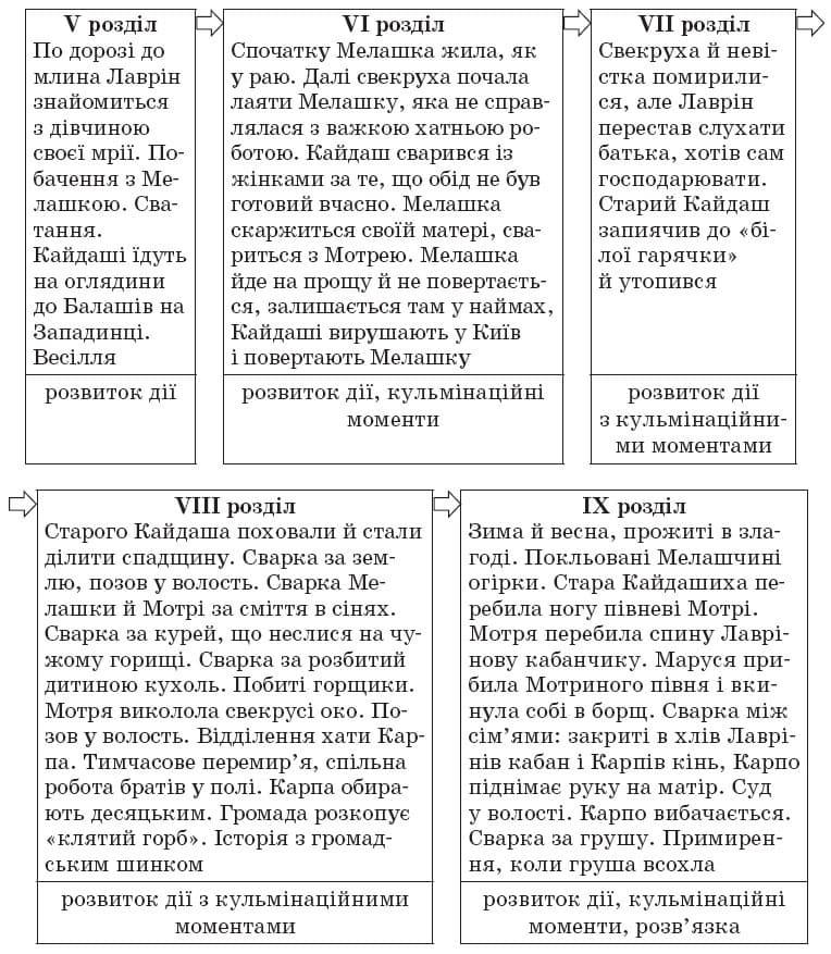 ukrainska_literatura_10_klass_7