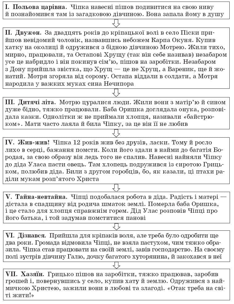 ukrainska_literatura_10_klass_9