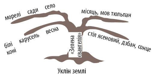 ukrainska_literatura_11_klas_4