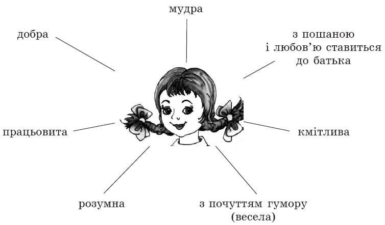 ukrainska_literatura_5_klass_3