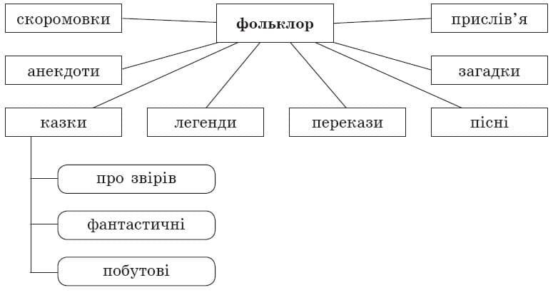 ukrainska_literatura_5_klass_5