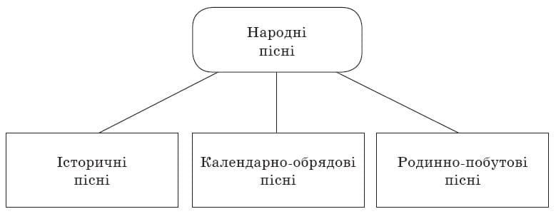ukrainska_literatura_6_klas_1