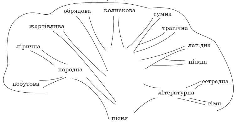 ukrainska_literatura_7_klass_1