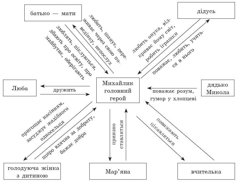 ukrainska_literatura_7_klass_15