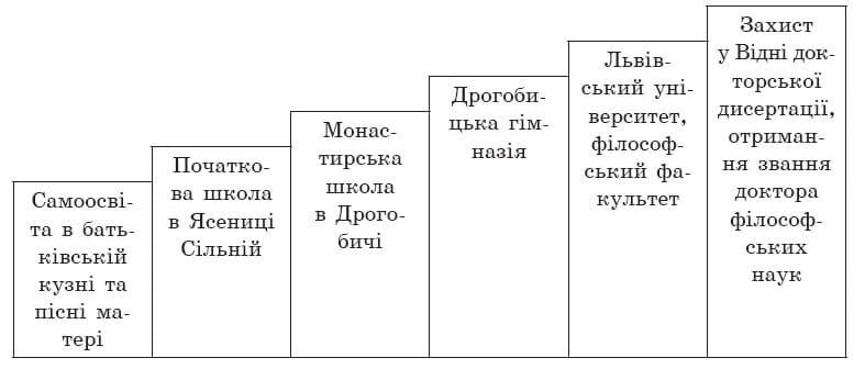 ukrainska_literatura_7_klass_3