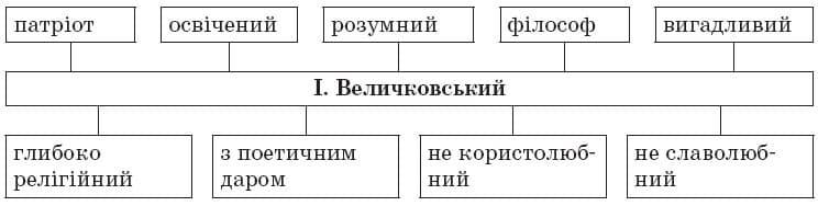 ukrainska_literatura_9_klas_15