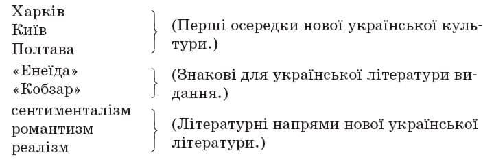 ukrainska_literatura_9_klas_16
