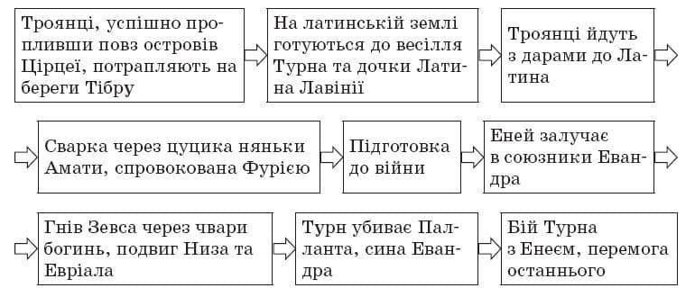 ukrainska_literatura_9_klas_18