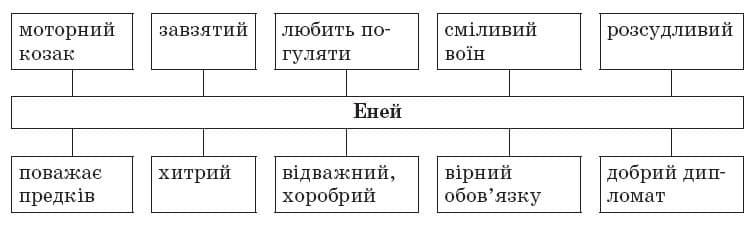 ukrainska_literatura_9_klas_19