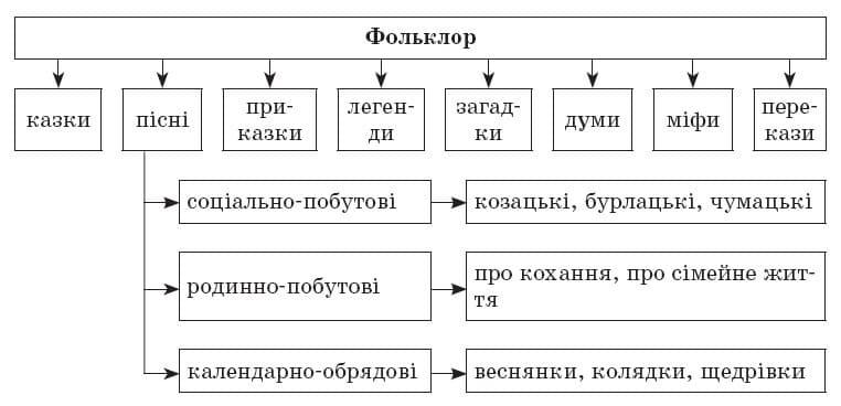ukrainska_literatura_9_klas_2