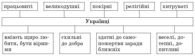 ukrainska_literatura_9_klas_21