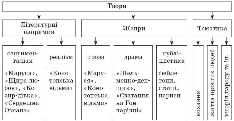 ukrainska_literatura_9_klas_22