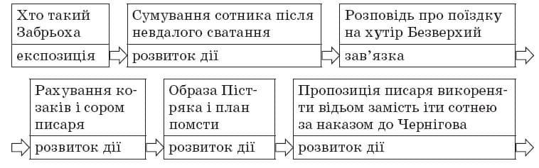 ukrainska_literatura_9_klas_29